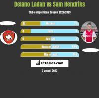 Delano Ladan vs Sam Hendriks h2h player stats