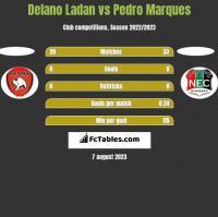 Delano Ladan vs Pedro Marques h2h player stats