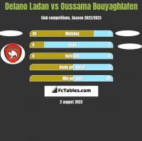 Delano Ladan vs Oussama Bouyaghlafen h2h player stats