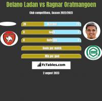 Delano Ladan vs Ragnar Oratmangoen h2h player stats