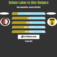 Delano Ladan vs Alex Bangura h2h player stats