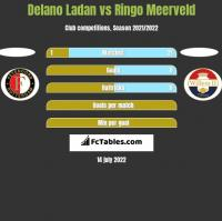 Delano Ladan vs Ringo Meerveld h2h player stats