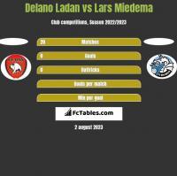 Delano Ladan vs Lars Miedema h2h player stats
