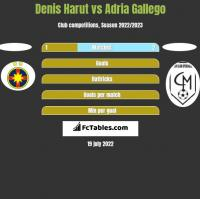 Denis Harut vs Adria Gallego h2h player stats