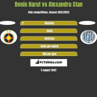 Denis Harut vs Alexandru Stan h2h player stats