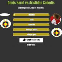Denis Harut vs Aristides Soiledis h2h player stats