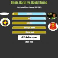 Denis Harut vs David Bruno h2h player stats