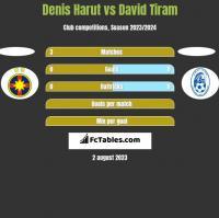 Denis Harut vs David Tiram h2h player stats