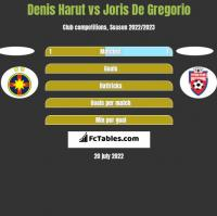 Denis Harut vs Joris De Gregorio h2h player stats