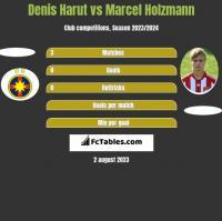 Denis Harut vs Marcel Holzmann h2h player stats