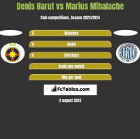 Denis Harut vs Marius Mihalache h2h player stats