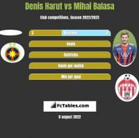 Denis Harut vs Mihai Balasa h2h player stats