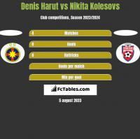 Denis Harut vs Nikita Kolesovs h2h player stats