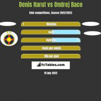 Denis Harut vs Ondrej Baco h2h player stats