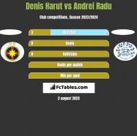 Denis Harut vs Andrei Radu h2h player stats