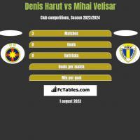 Denis Harut vs Mihai Velisar h2h player stats