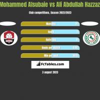 Mohammed Alsubaie vs Ali Abdullah Hazzazi h2h player stats