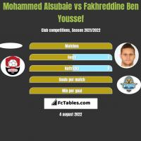 Mohammed Alsubaie vs Fakhreddine Ben Youssef h2h player stats