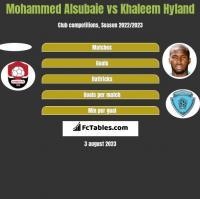 Mohammed Alsubaie vs Khaleem Hyland h2h player stats