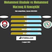 Mohammed Alsubaie vs Mohammed Marzouq Al Kuwaykibi h2h player stats