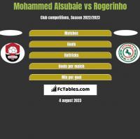 Mohammed Alsubaie vs Rogerinho h2h player stats