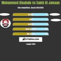 Mohammed Alsubaie vs Saleh Al Jamaan h2h player stats