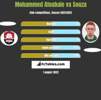 Mohammed Alsubaie vs Souza h2h player stats