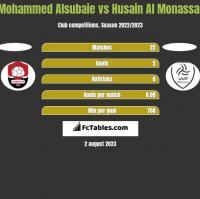 Mohammed Alsubaie vs Husain Al Monassar h2h player stats