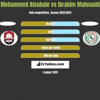 Mohammed Alsubaie vs Ibrahim Mahnashi h2h player stats