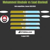 Mohammed Alsubaie vs Saad Alselouli h2h player stats