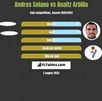 Andres Solano vs Anaitz Arbilla h2h player stats