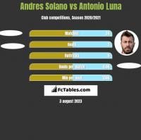 Andres Solano vs Antonio Luna h2h player stats