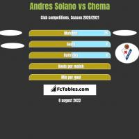 Andres Solano vs Chema h2h player stats