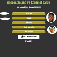 Andres Solano vs Ezequiel Garay h2h player stats