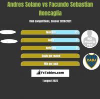 Andres Solano vs Facundo Sebastian Roncaglia h2h player stats