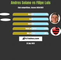 Andres Solano vs Filipe Luis h2h player stats