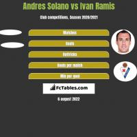 Andres Solano vs Ivan Ramis h2h player stats