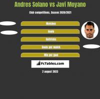 Andres Solano vs Javi Moyano h2h player stats