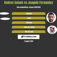 Andres Solano vs Joaquin Fernandez h2h player stats