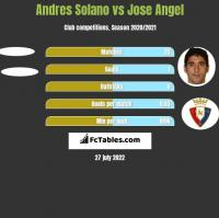 Andres Solano vs Jose Angel h2h player stats