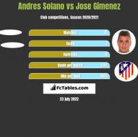 Andres Solano vs Jose Gimenez h2h player stats