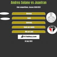Andres Solano vs Juanfran h2h player stats