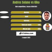 Andres Solano vs Kiko h2h player stats