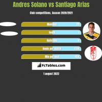 Andres Solano vs Santiago Arias h2h player stats