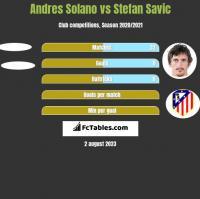 Andres Solano vs Stefan Savić h2h player stats