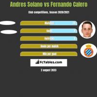 Andres Solano vs Fernando Calero h2h player stats