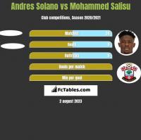 Andres Solano vs Mohammed Salisu h2h player stats