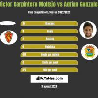 Victor Carpintero Mollejo vs Adrian Gonzalez h2h player stats