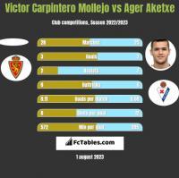 Victor Carpintero Mollejo vs Ager Aketxe h2h player stats