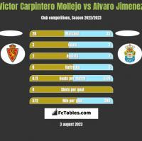 Victor Carpintero Mollejo vs Alvaro Jimenez h2h player stats